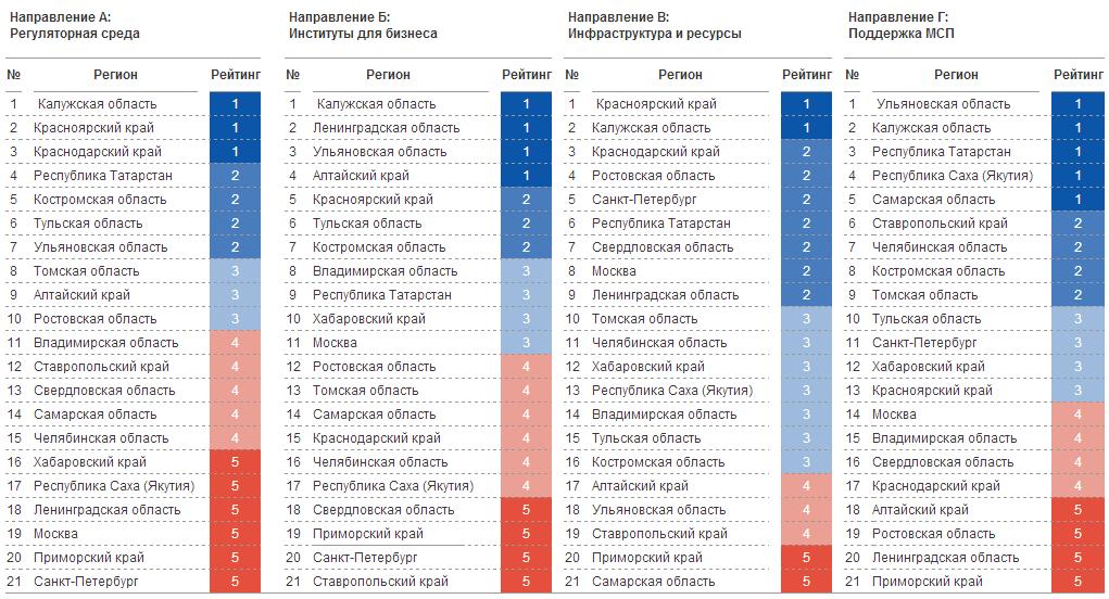 Сводная таблица результатов рейтинга